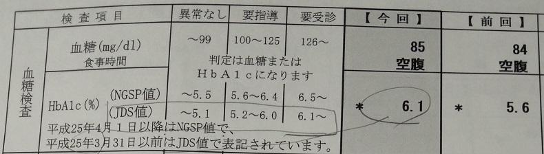 血糖値2糖尿病