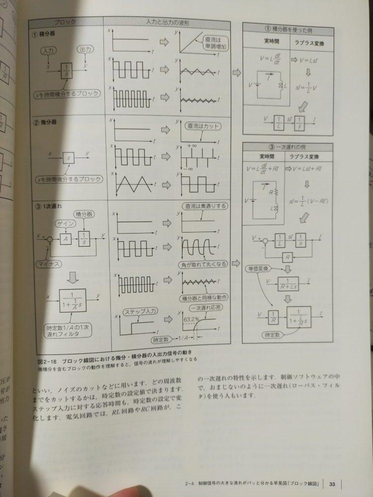 高トルク&高速応答センサレスモータ制御技術1