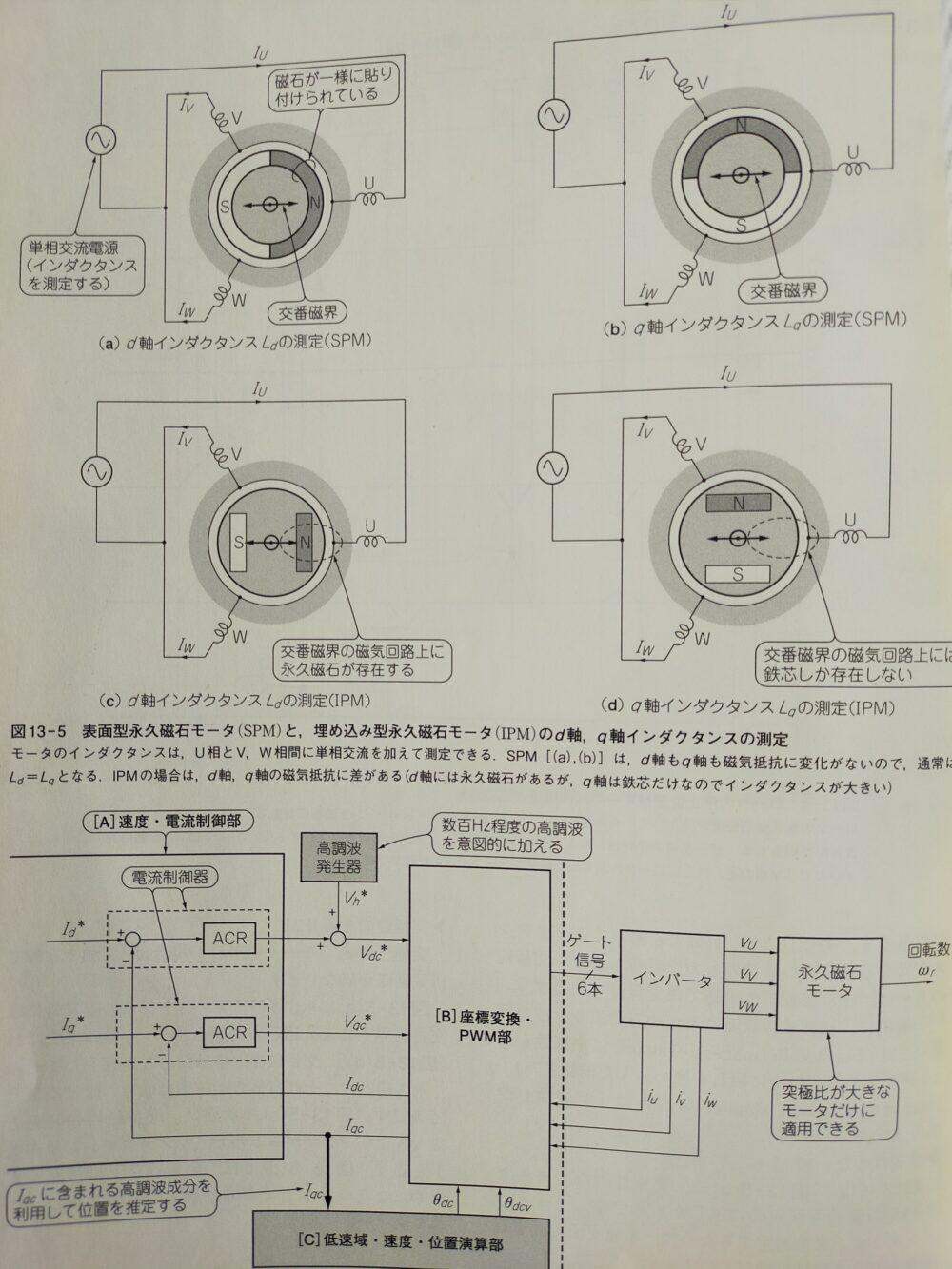 高トルク&高速応答センサレスモータ制御技術4